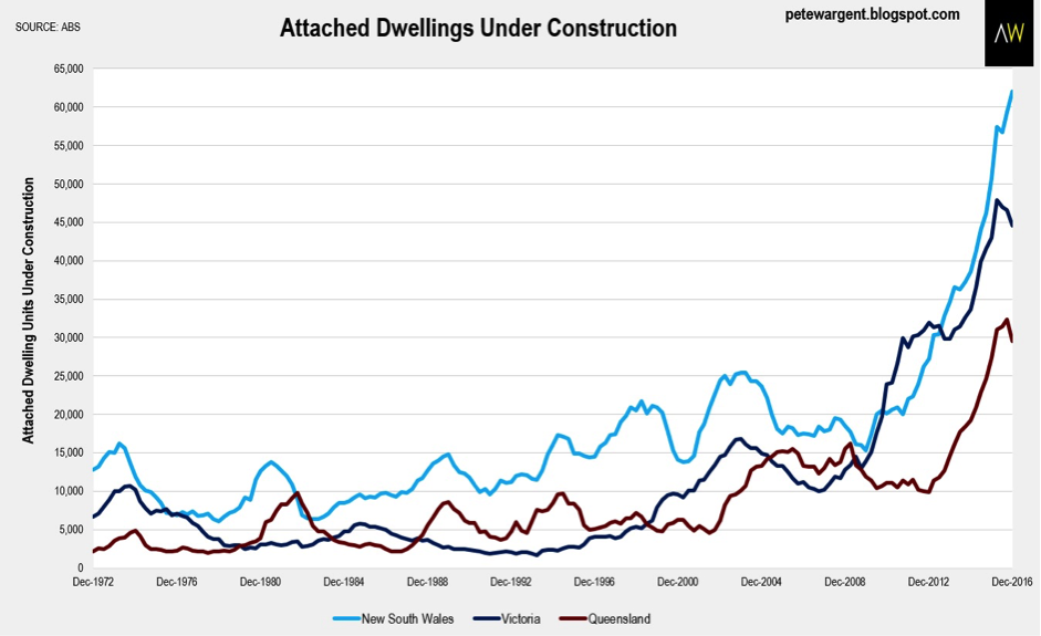 Property wargent construction approvals
