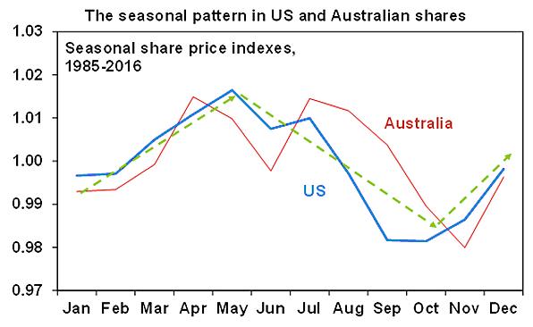 Amp seasonality chart markets