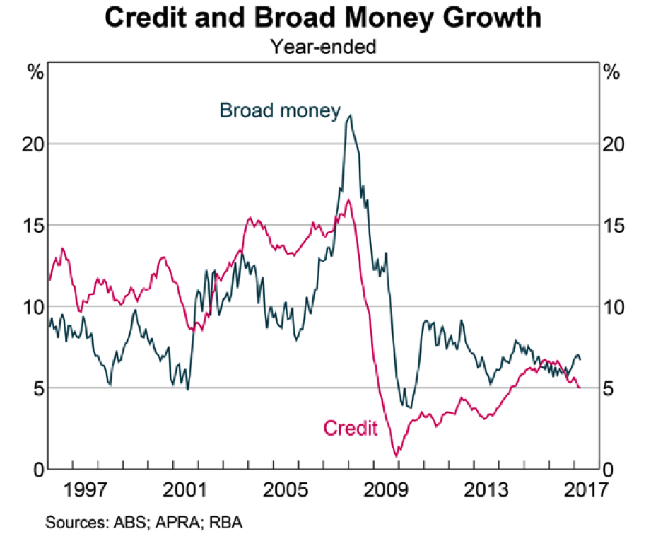 Property affluence credit growth rba