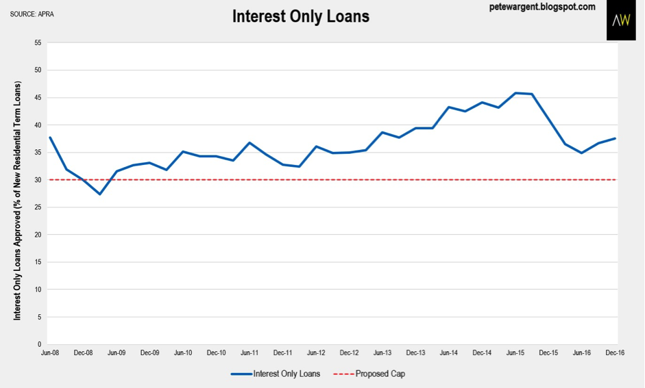 Wargent interest only loans