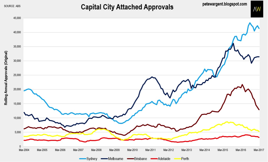 Wargent property capital city attached approvals