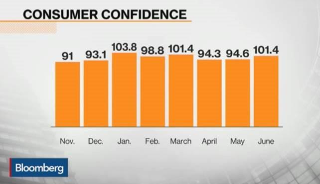 Us confidence