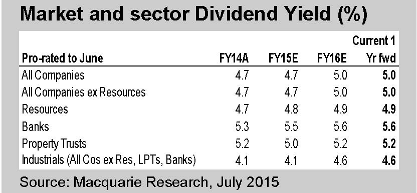 Aus market   sector div yield forecasts   macquarie