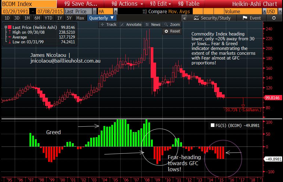 Bloombergcommodities