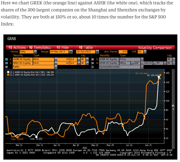Greece and China Battle for Most Dangerous ETF - Livewire News