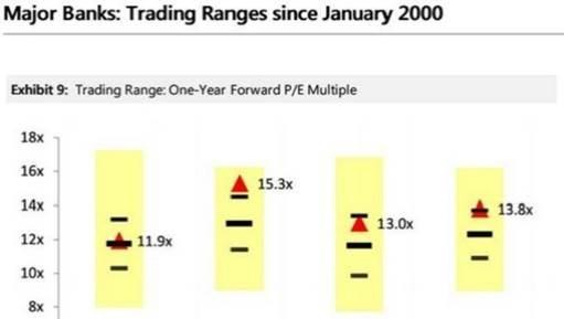 Banks trading