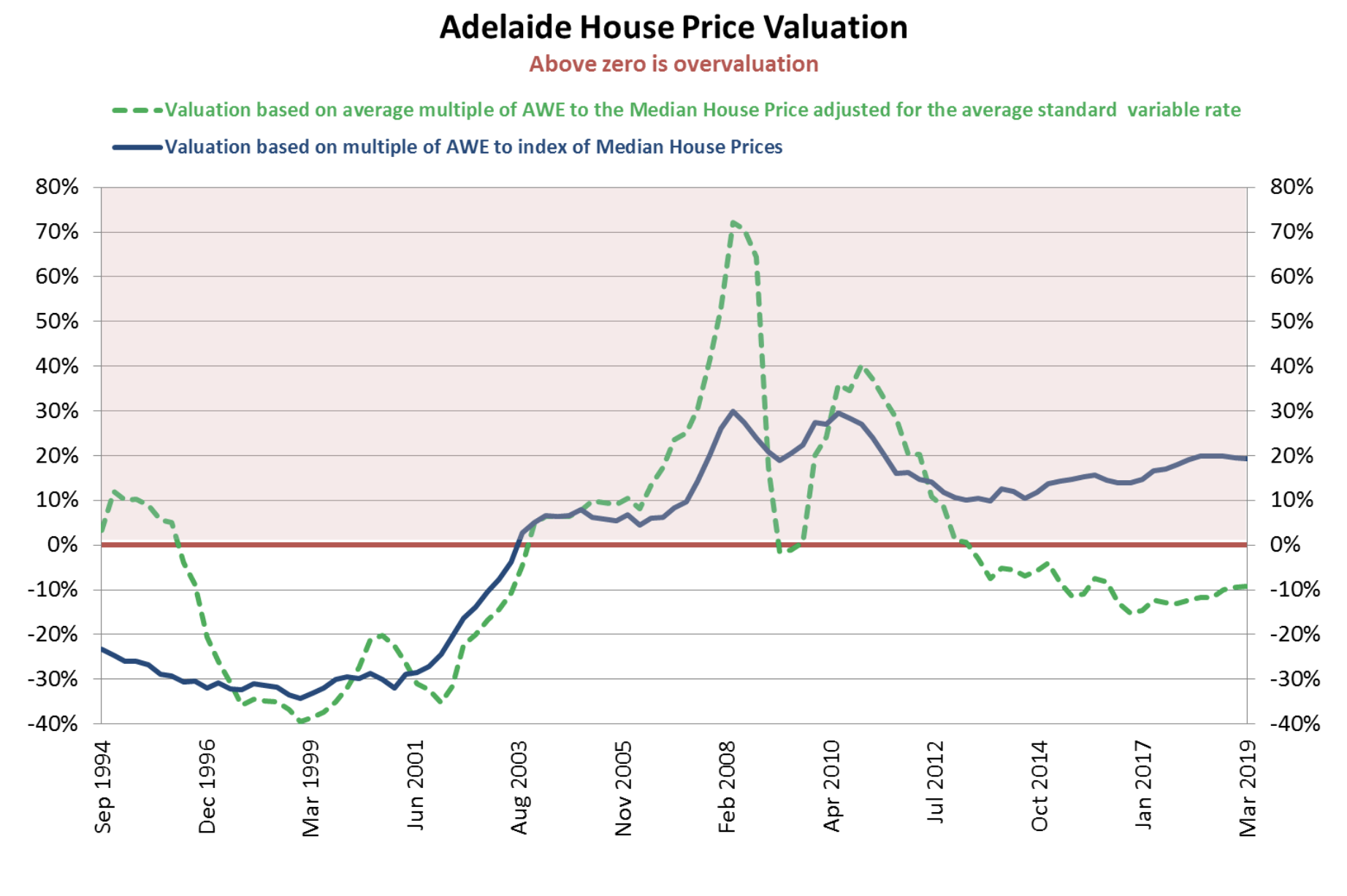 Sydney & Melbourne house prices lead the race downwards in