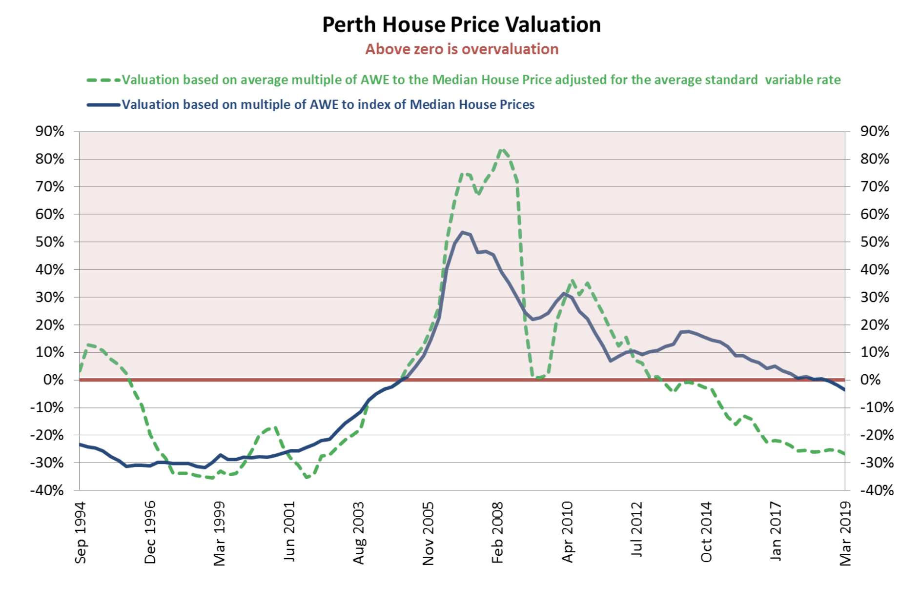 Sydney Melbourne House Prices Lead The Race Downwards In