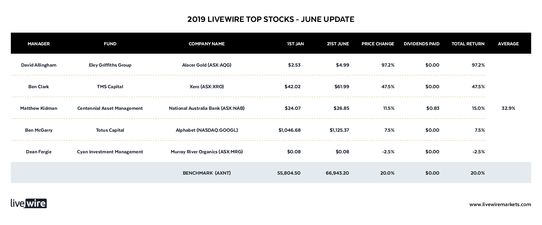 The #1 stock picks for 2019 (an update) - James Marlay