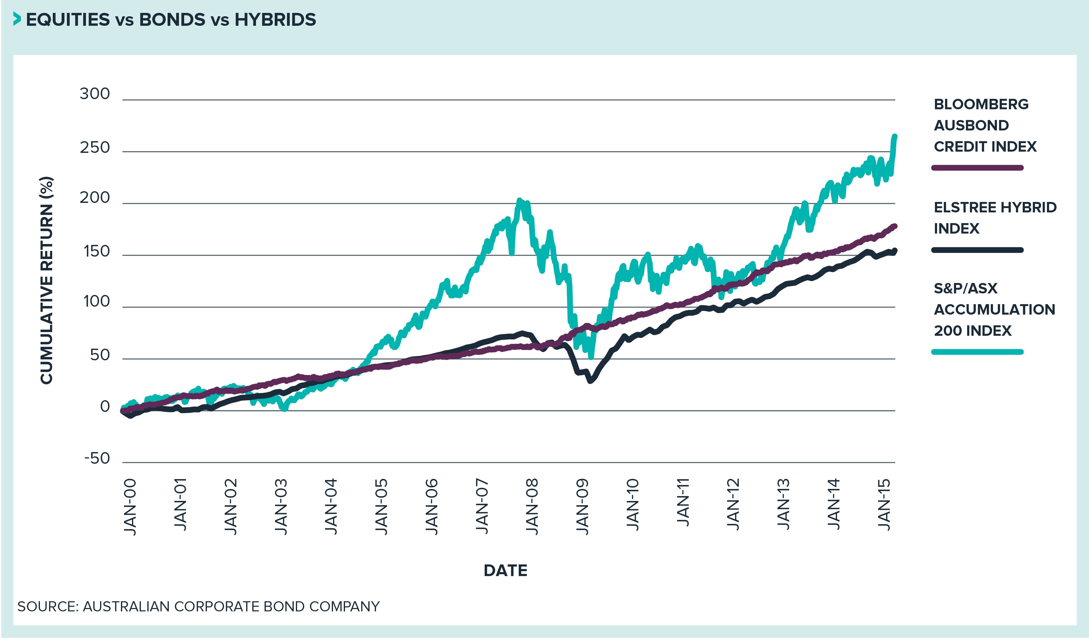 Chart of bonds vs equities vs hybrids