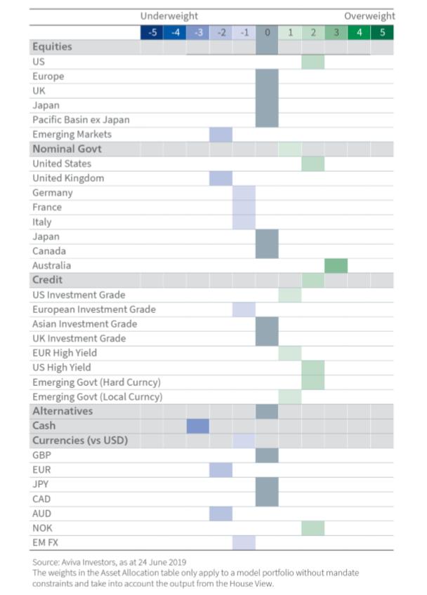 Why Aviva Investors is long US equities, underweight EM