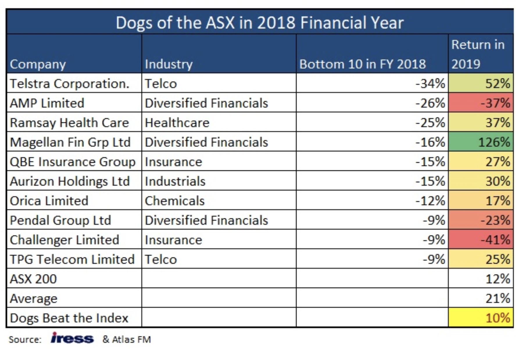 Best Companies To Invest In Asx - Invest Walls