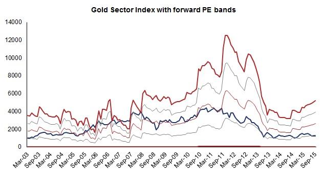 Goldpebands