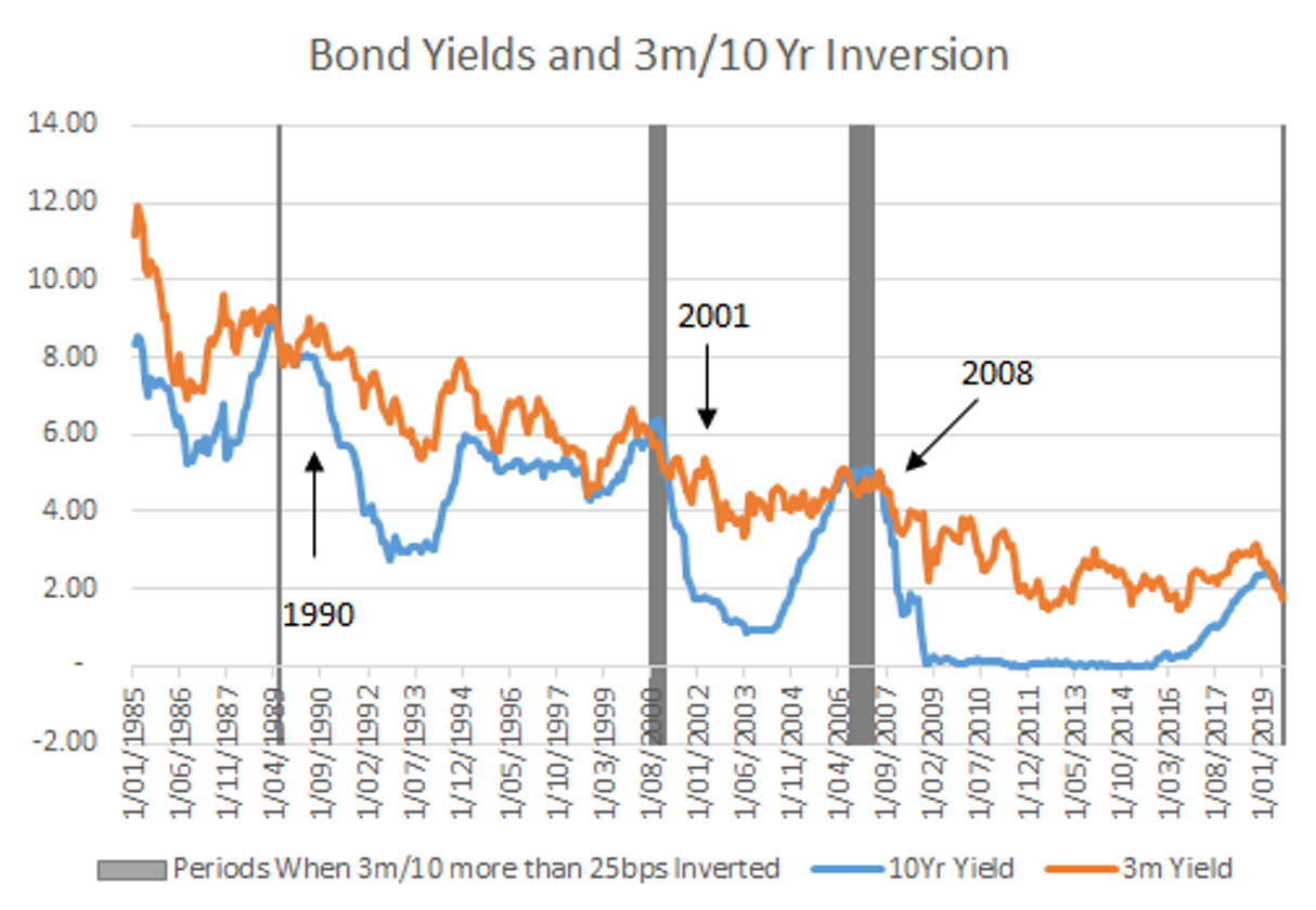 Is the bond market signalling a recession on the horizon? - Chris