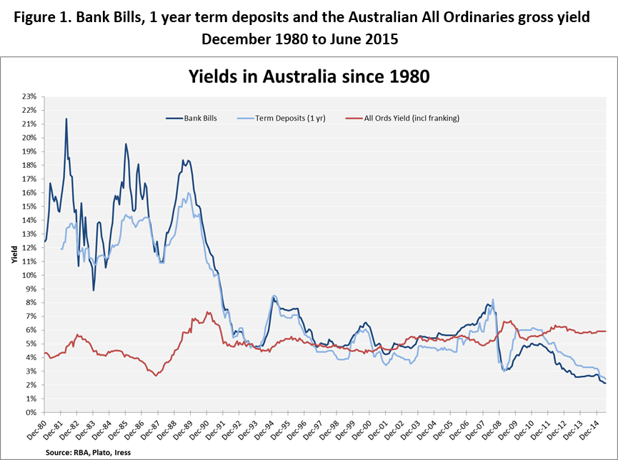 Yields in australia since 1980