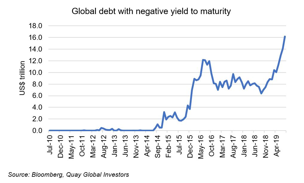 Negative bond yields - what does it mean, and what's the end