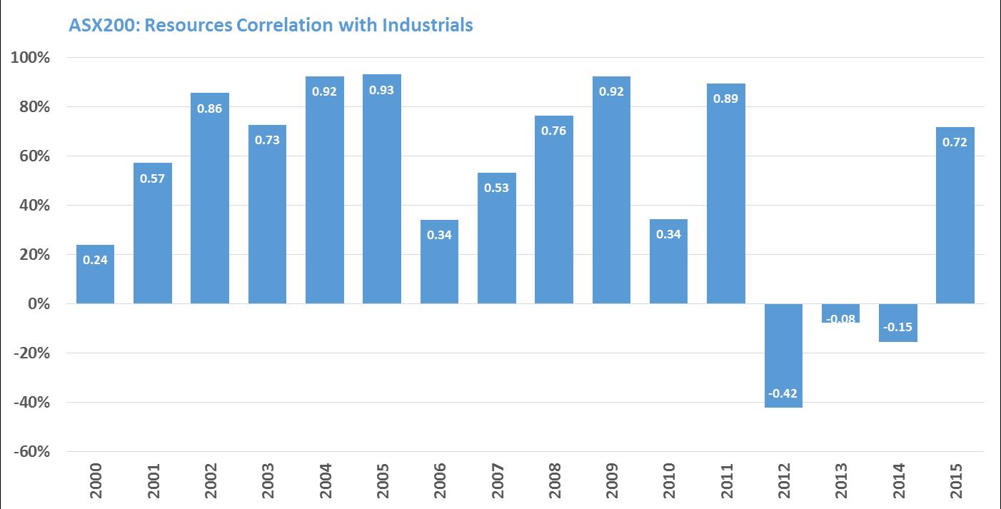 Xjr xji correlation