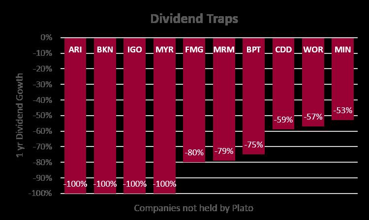 10 dividend traps