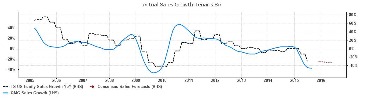 Tenaris vs us27.22