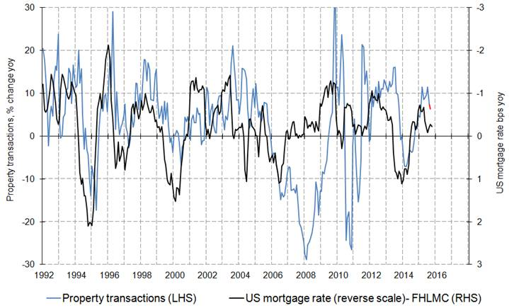 Property transactions vs us mortgage rate