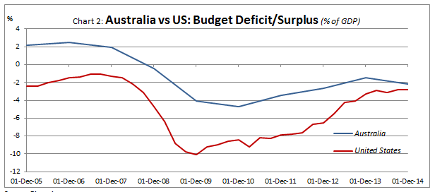 Budget deficit surplus