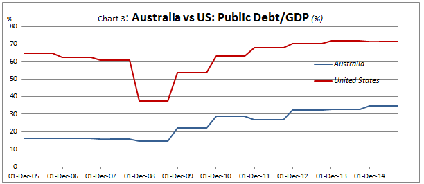 Public debt to gdp
