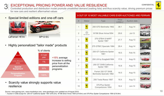 Ferrari top selling cars