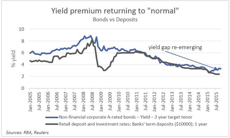 Deps vs bonds pic