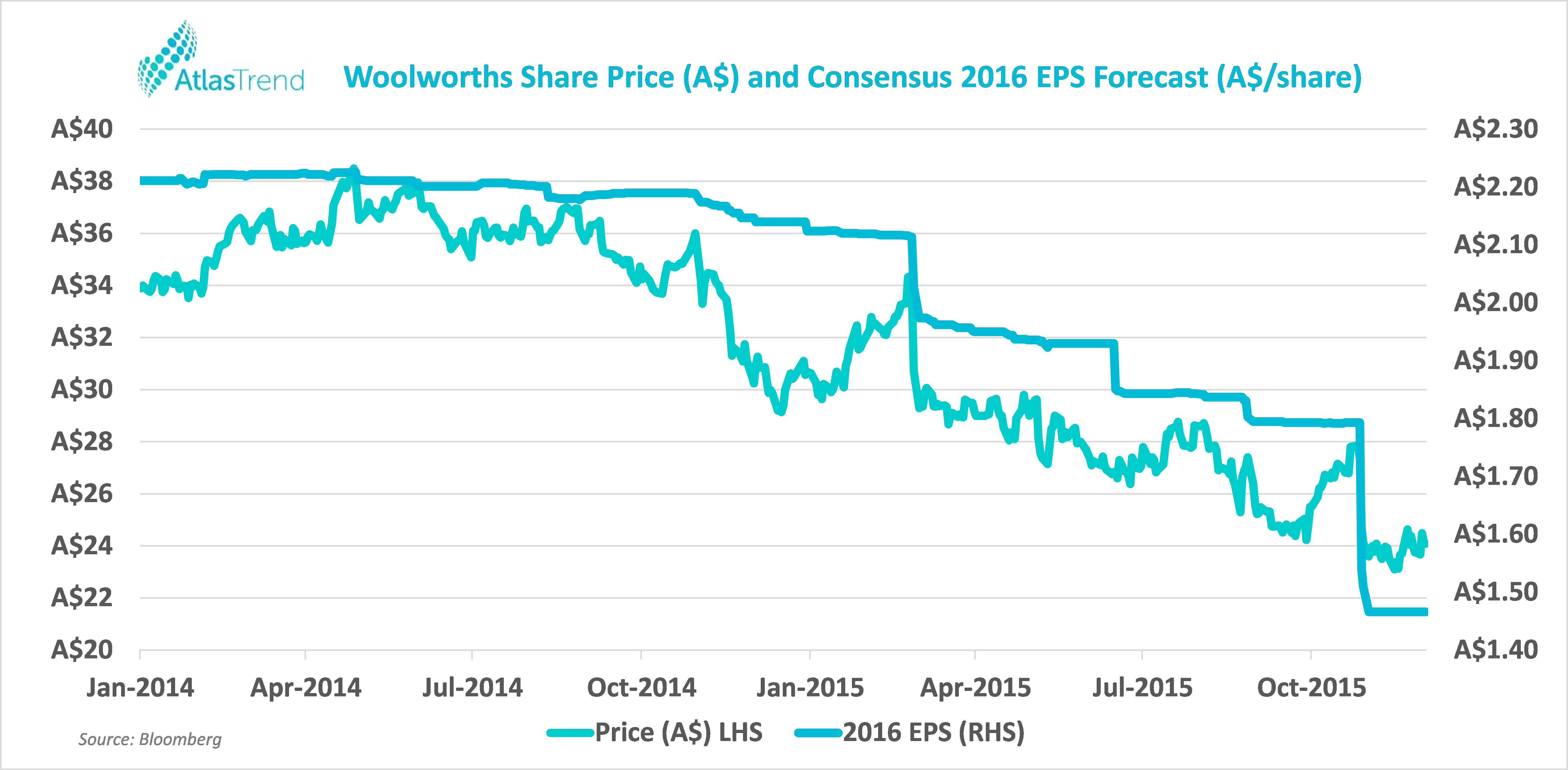 20151202   consensus forecast woolworths