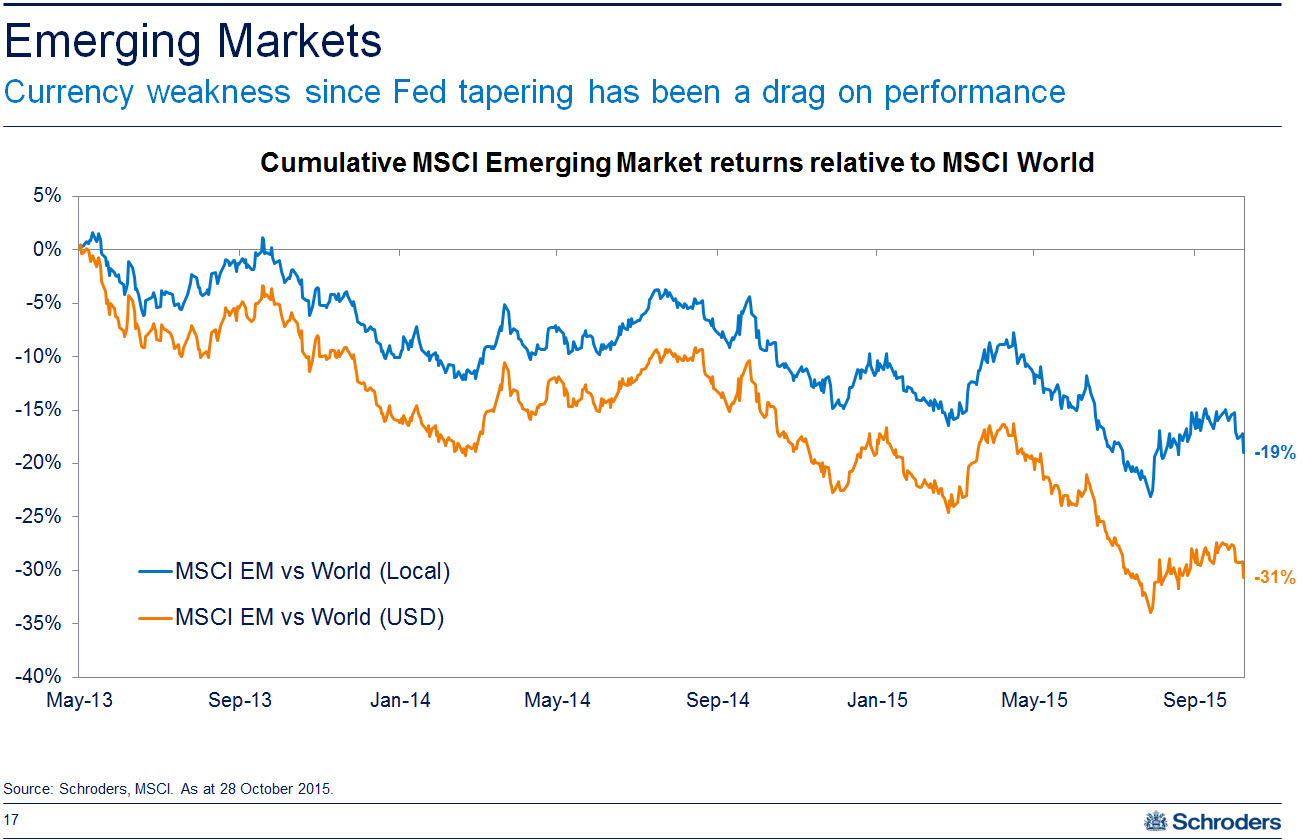20151209 global shares   emerging markets performance