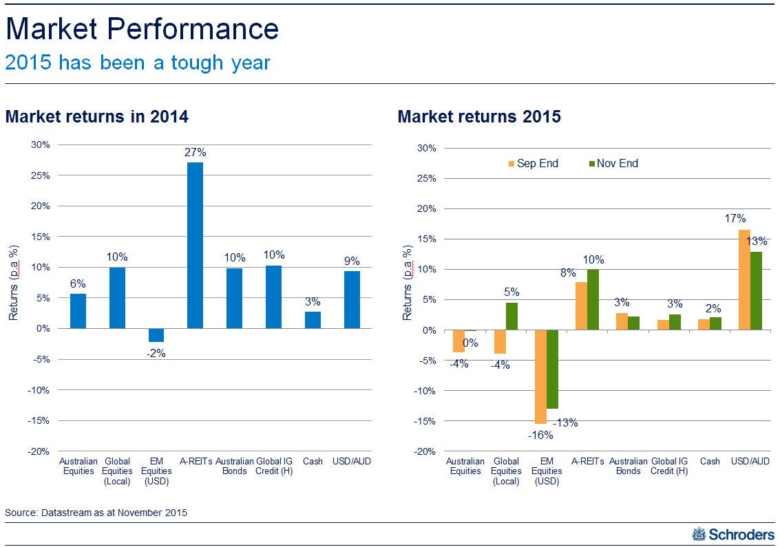 20151210 multi asset   returns