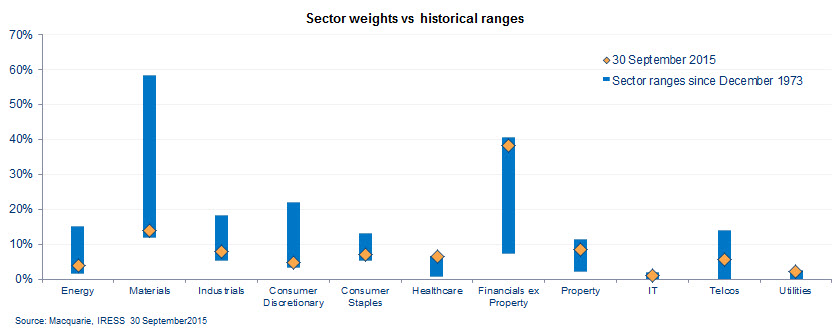 20151123 sector weights vs history