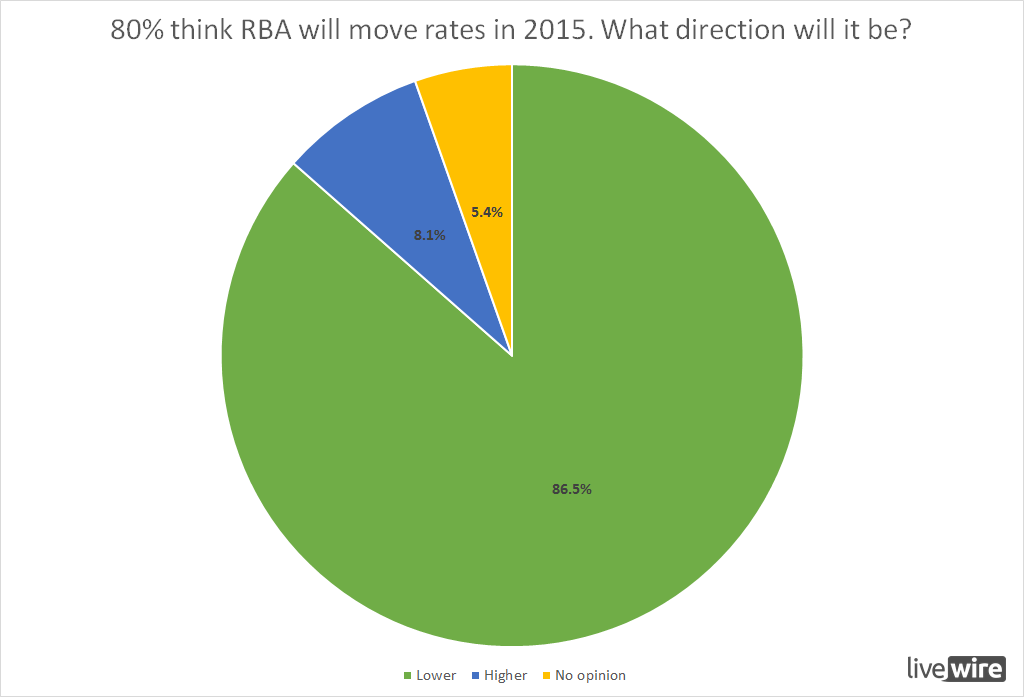If rba do move which direction will it be