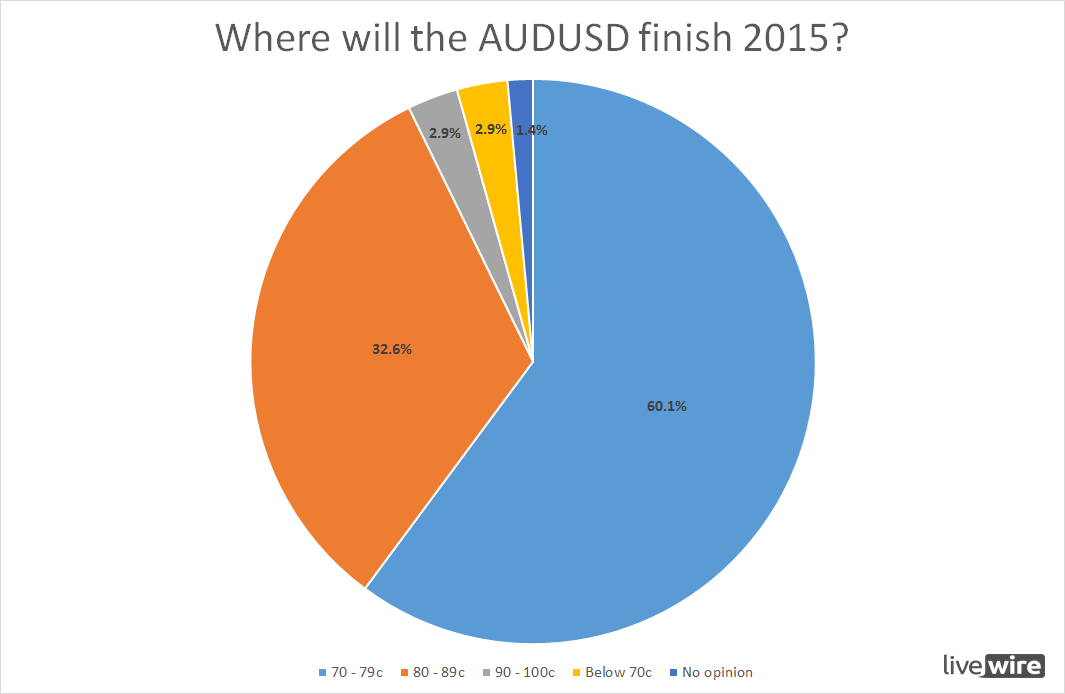 AUDUSD-at-end-of-2015.png
