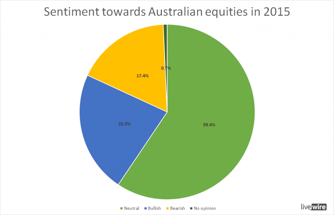 Overall sentiment towards australian equities in 2015