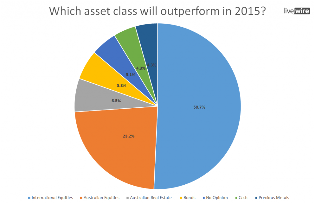Best performing asset class in 2015 1024x665