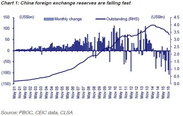 20160128 asia   fx reserves