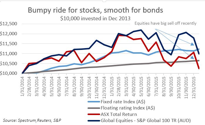 Bonds vs equities