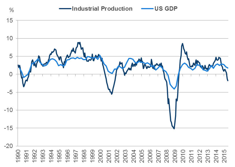 20160104 is us economic data indicating a recession fig 02
