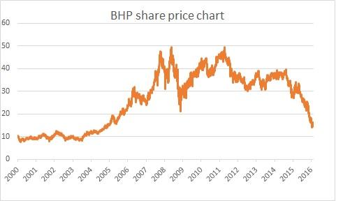 Bhp share price chart