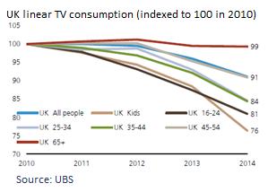 Uk linear tv consumption