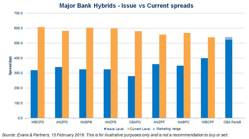 20160217   bank hybrids