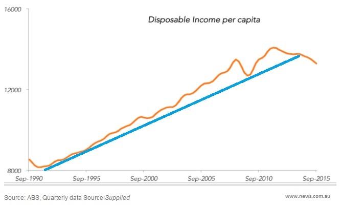 Sunset strip   income per capita