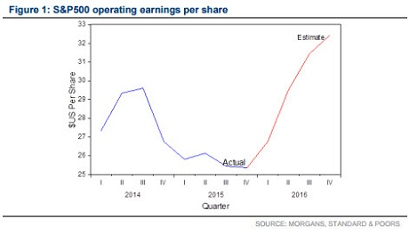 Sp500 operatings earnings per share chart