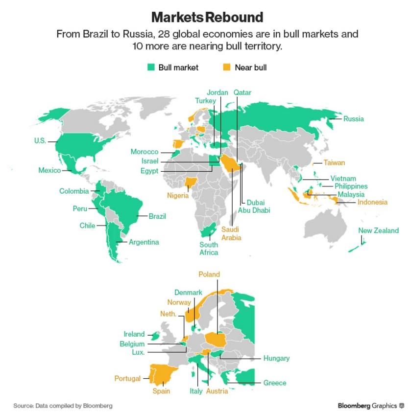 Bullmarketmap