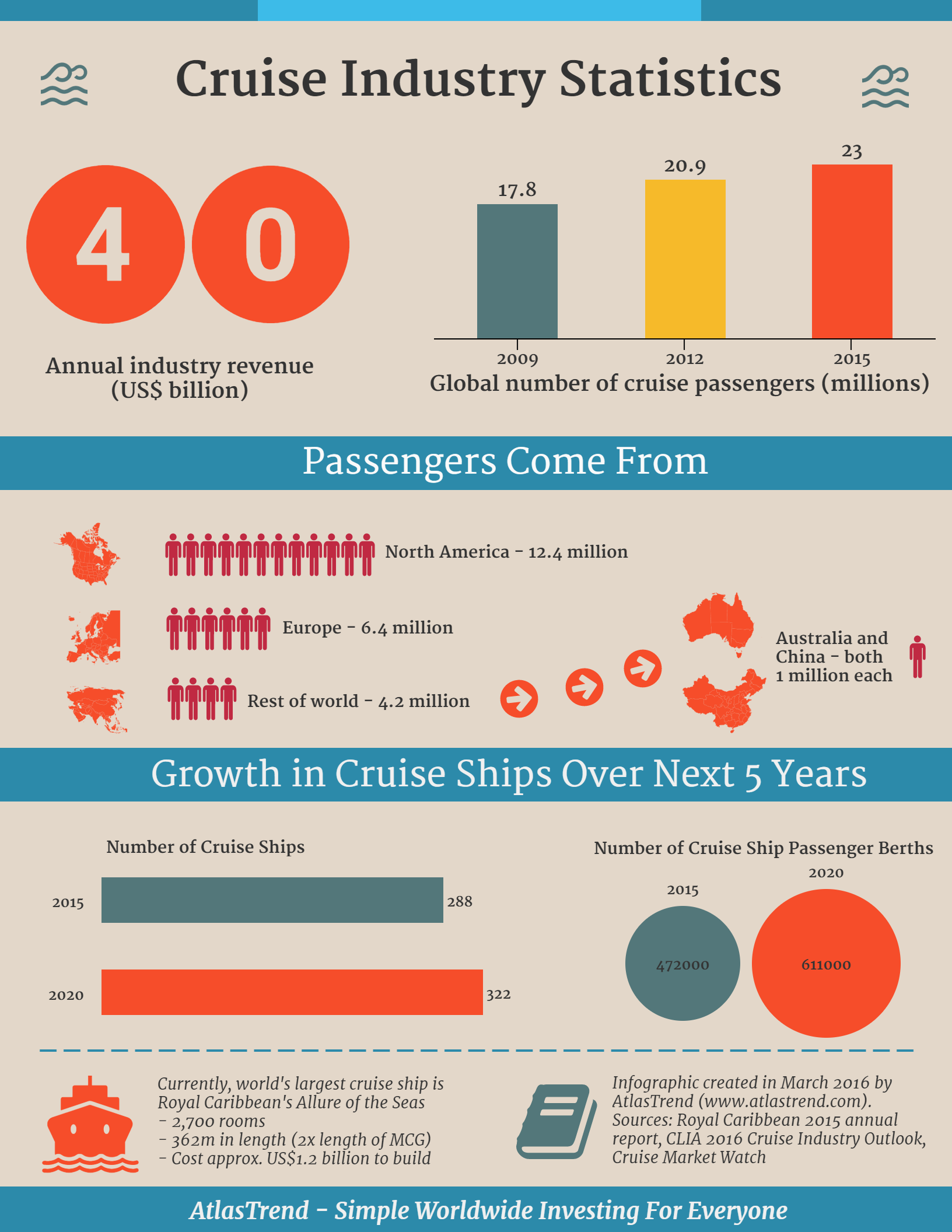 Cruise industry infographic