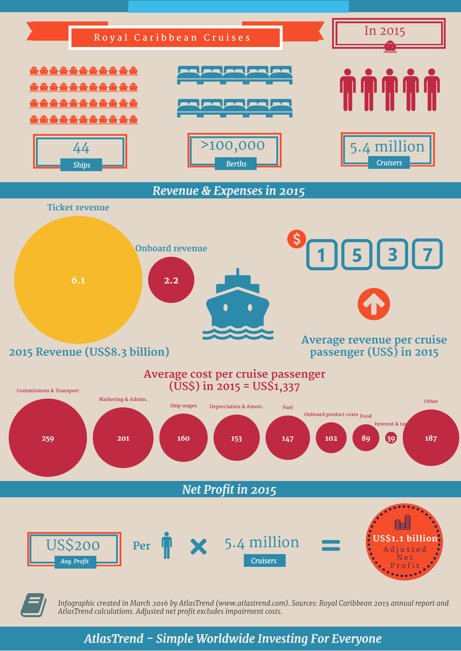 Royal caribbean infographic