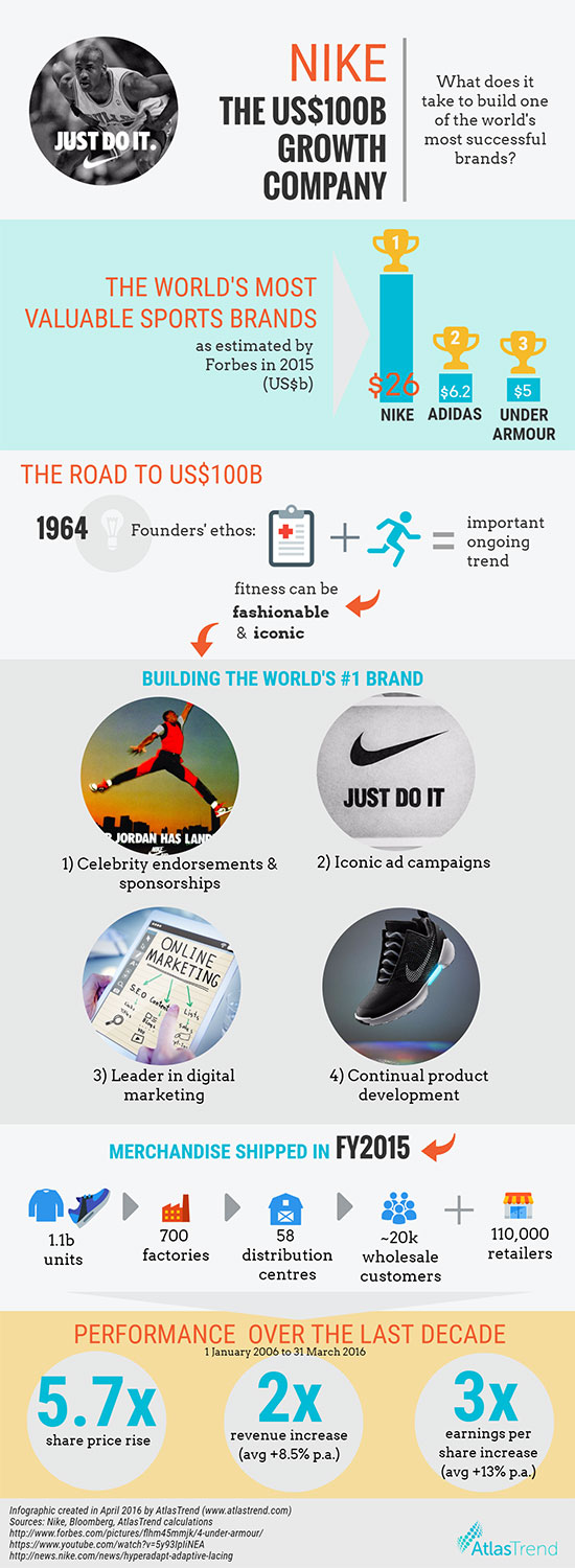 Nike infographic april 2016 550px w