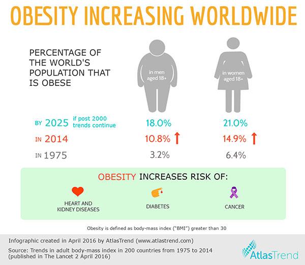Obesity infographic v3 660px optimised