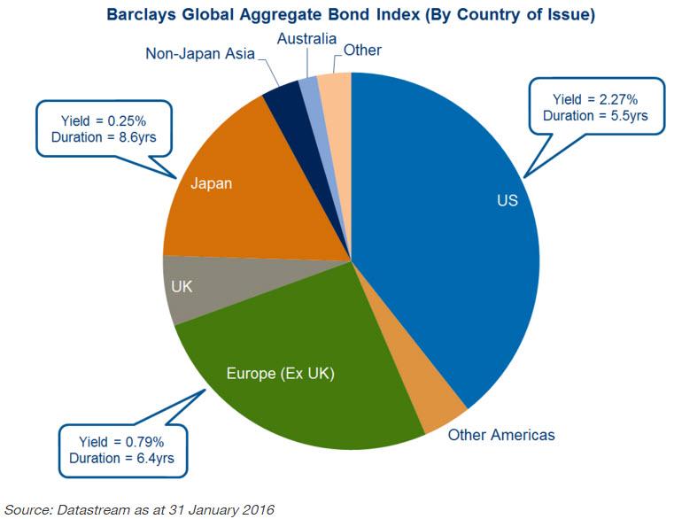 20160413 bonds   global exposure
